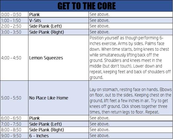 Core Chart 3